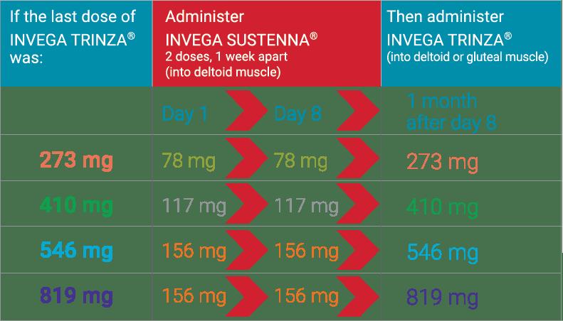 missed-doses