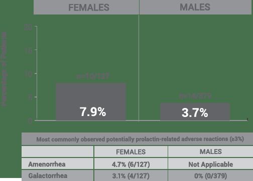 percent-of-patients-open-label