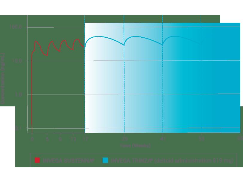 plasma-concetrations
